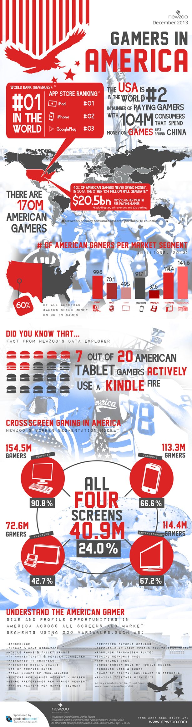 Newzoo's infographic on the state of the American gaming industry.