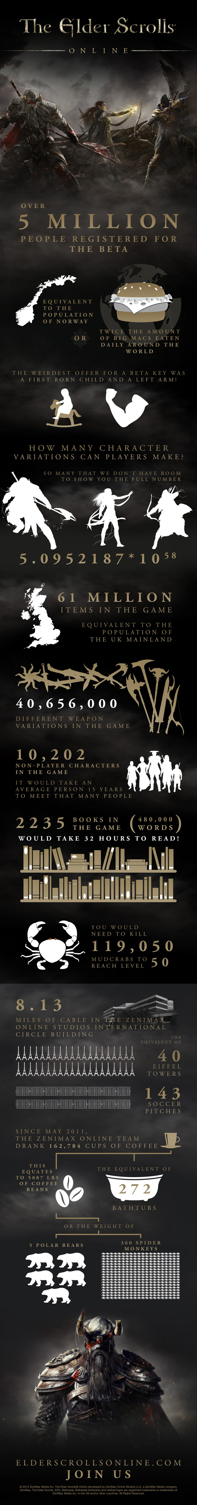 The Elder Scrolls Online Infographic