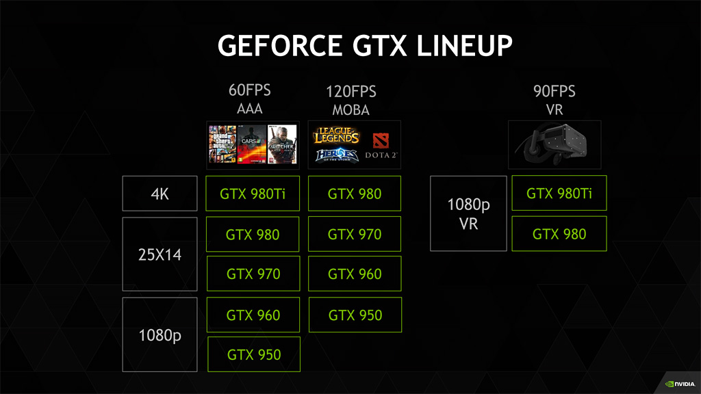 NVIDIA-GeForce-GTX-Lineup_GTX-980-Ti & GTX 980 recommended for VR
