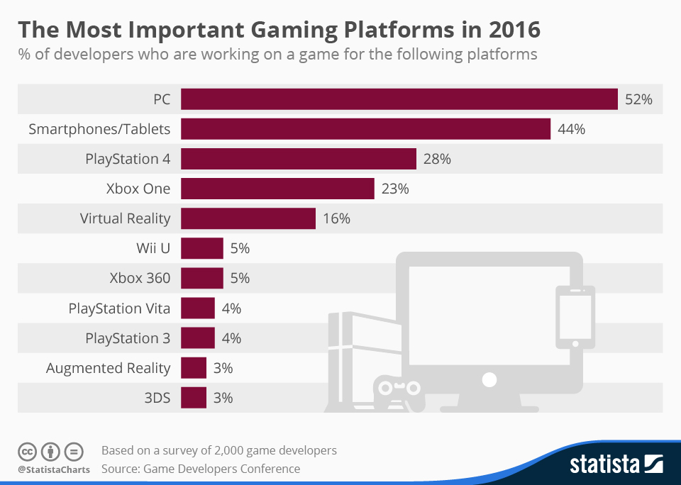 most popular mobile games 2015
