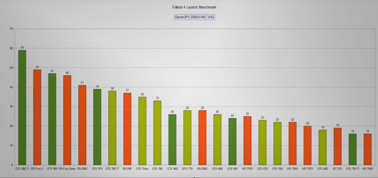 Fallout 4 launch benchmark